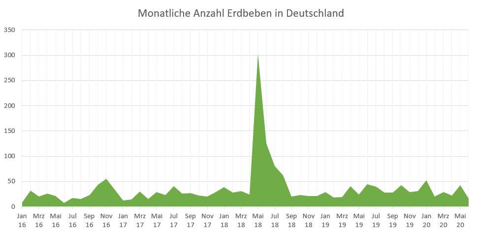 Monatliche Erdbeben Deutschland