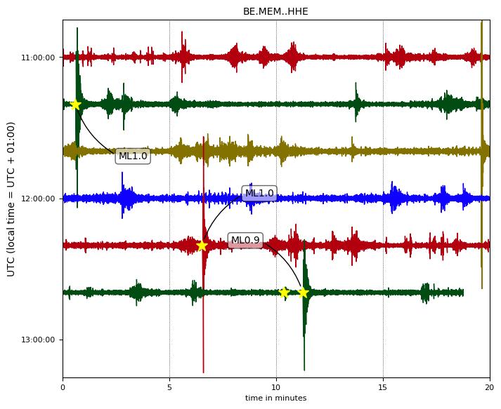 Erdbebenaufzeichnungen an der Station Membach in Belgien